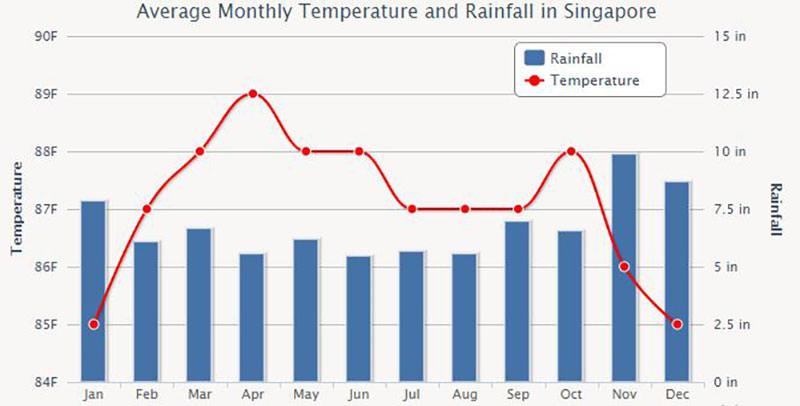 آب و هوا سنگاپور
