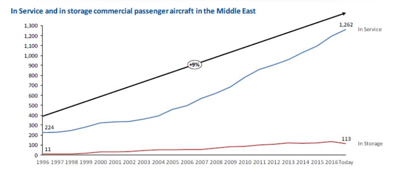 تعداد هواپیما خاورمیانه