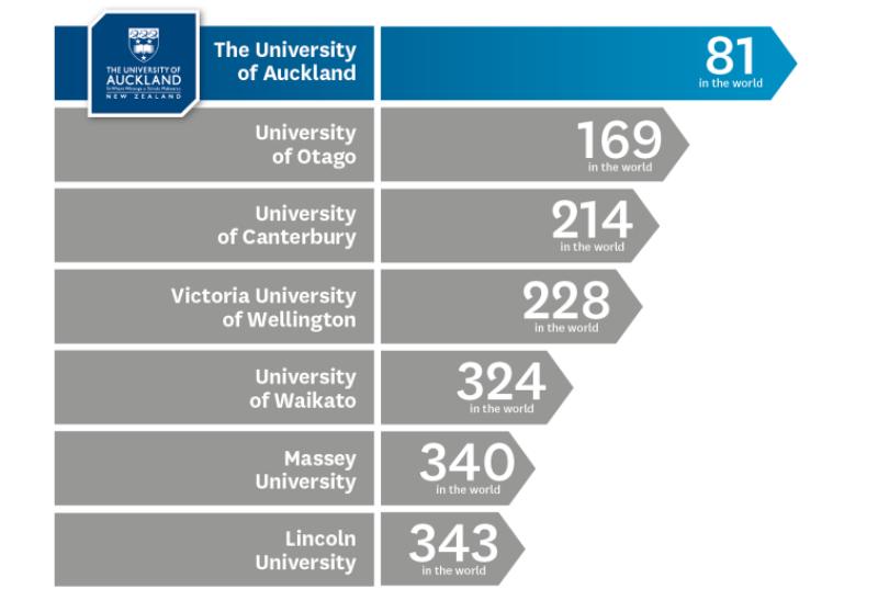 رتبه دانشگاه نیوزلند